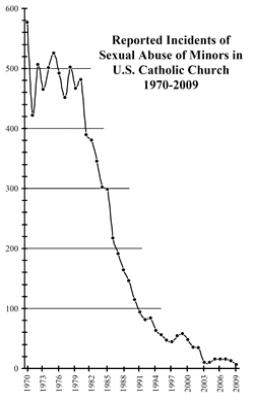 Catholic-Church-Abuse-Graph-1970-2009